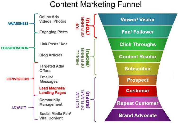 Content Marketing Ideas And Strategies